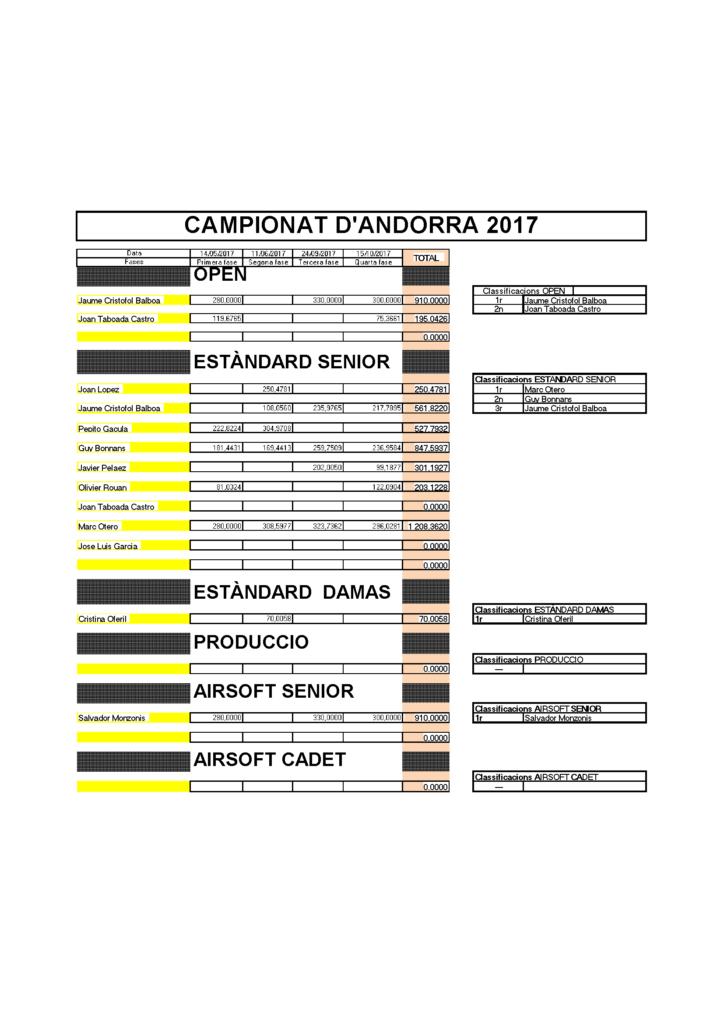 CAMPIONAT ANDORRA IPSC 2017