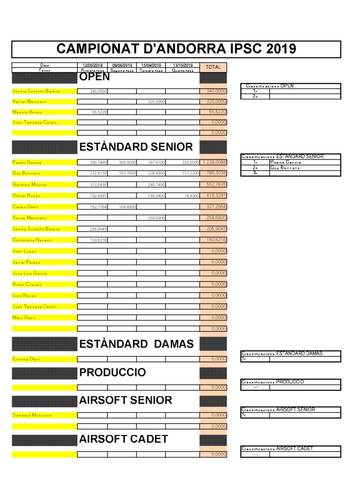 CAMPIONAT ANDORRA IPSC 2019
